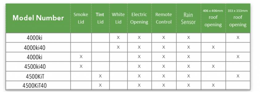 Standard Chart 1